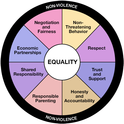 The Equality Power Wheel